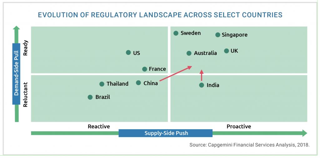 Evolution of regulatory landscapes