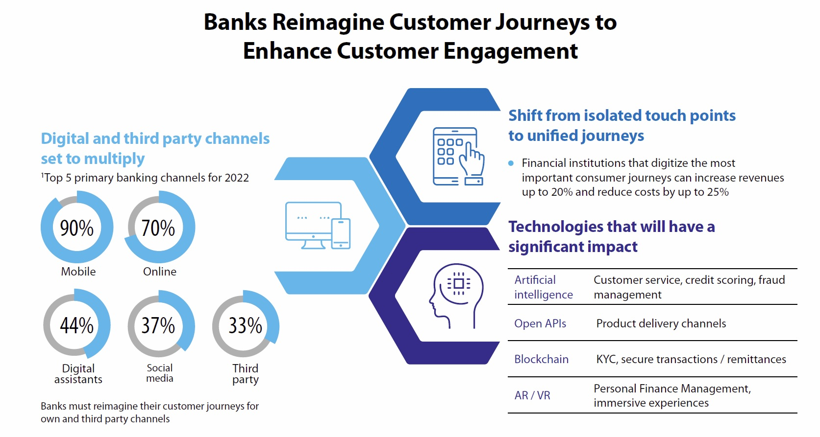 Banks Reimagine Customer Journeys