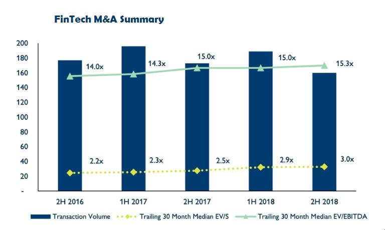 FinTech M&A summary 2018