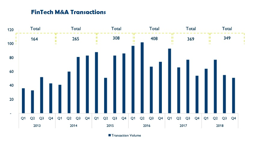 FinTech M&A transaction 2018