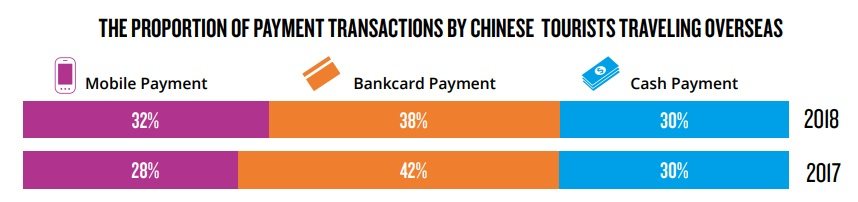 Overseas usage of Chinese mobile payments 1