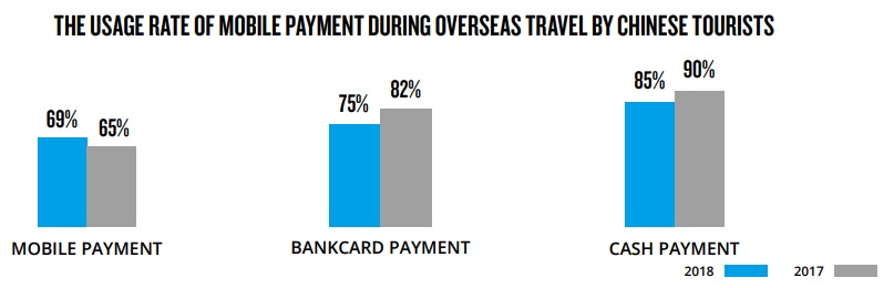 Overseas usage of Chinese mobile payments