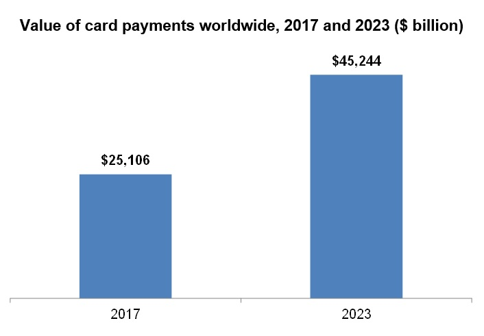 Value of card payments worldwide, 2017 and 2023 ($ billion)