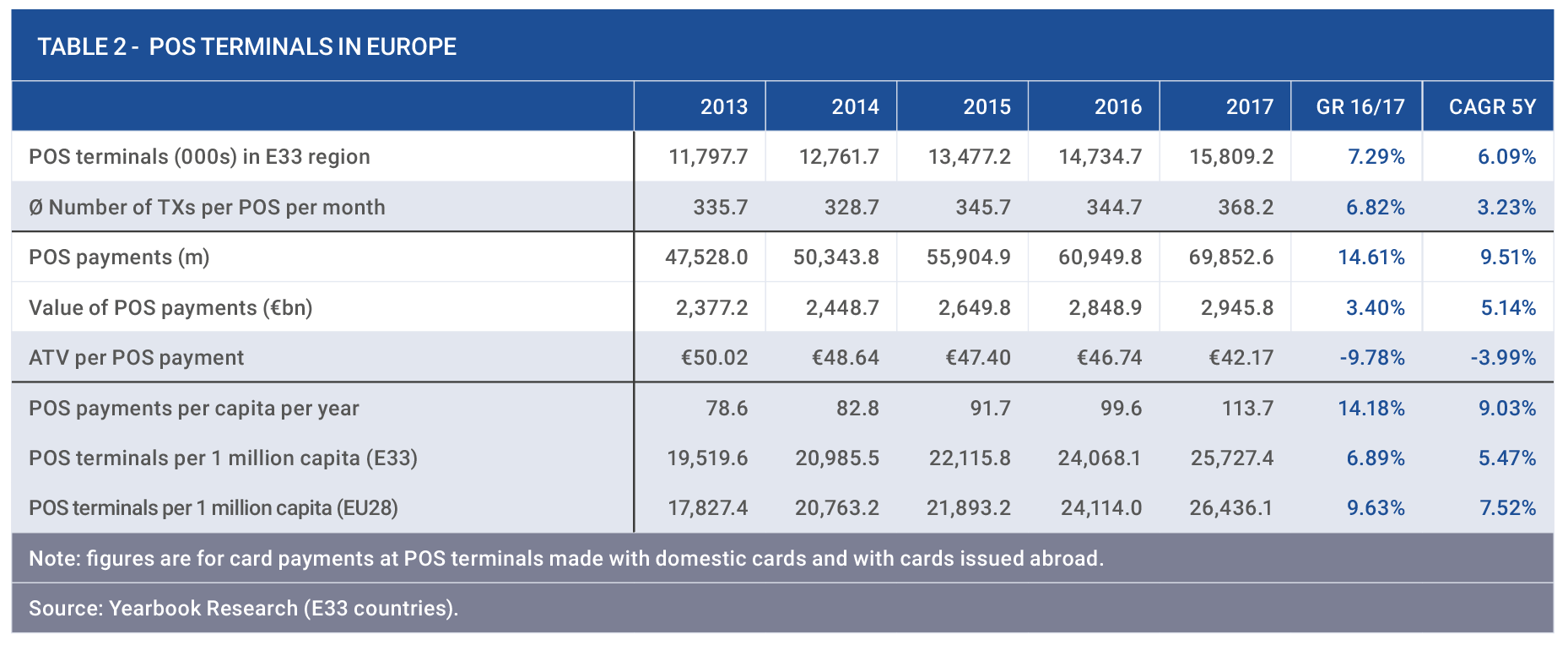 Payment Card Yearbooks: European payments continue to rise