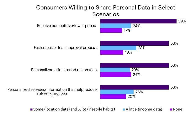 Consumer data report