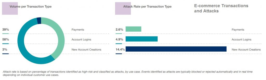 Cybercrime report - E-commerce Transactions and Attacks
