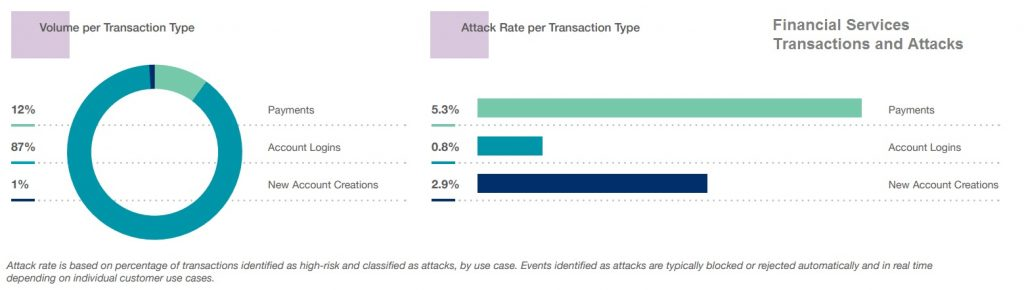 Cybercrime report - Financial Services Transactions and Attacks