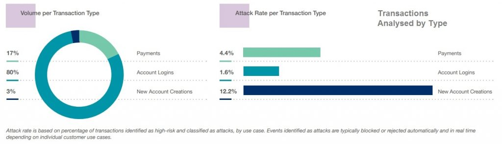 Cybercrime report - Transactions Analysed by Type