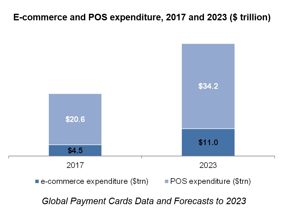 E-commerce and POS expenditure, 2017 and 2023 ($ trillion)