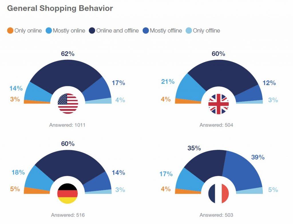 General shopping behaviour