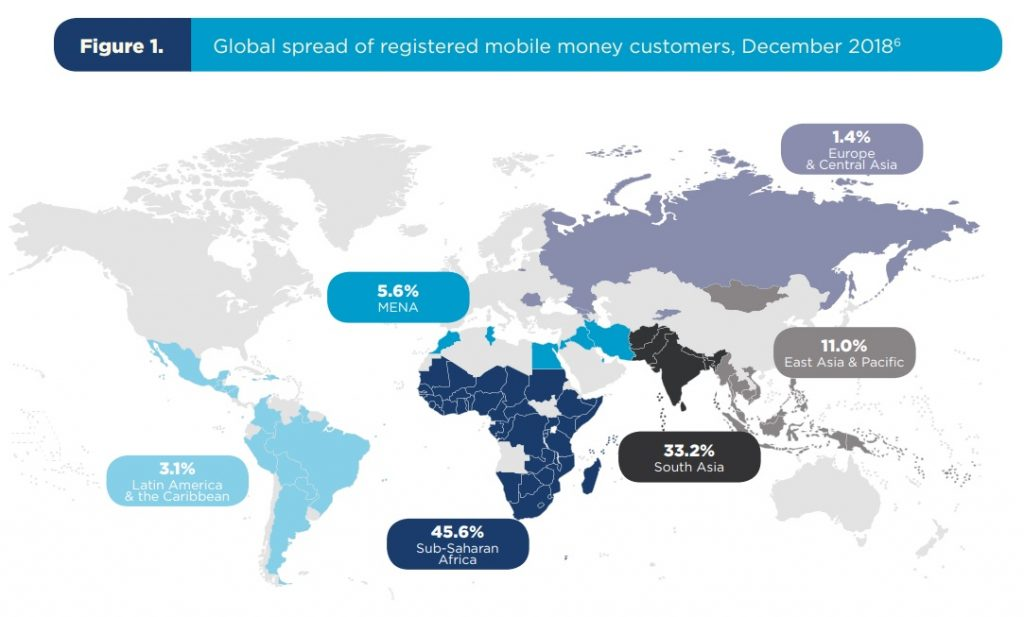 mobile money customers