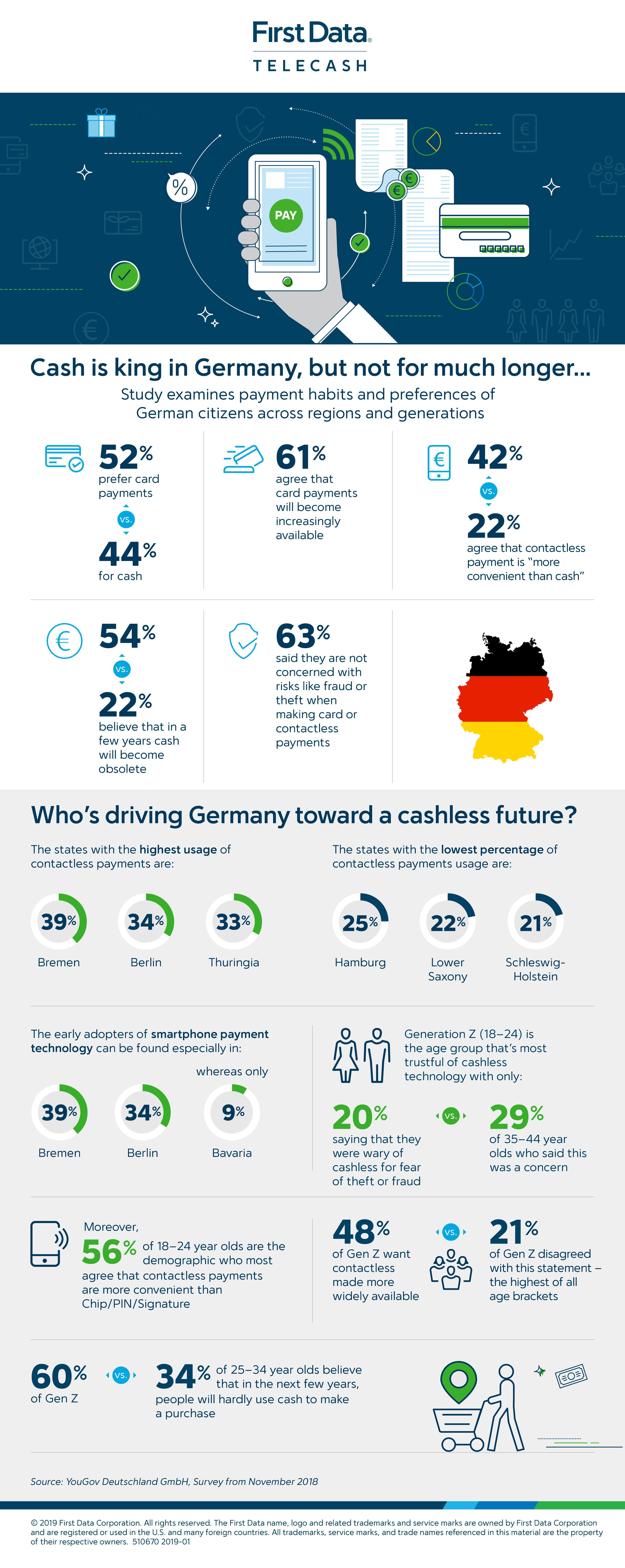 German payments preferece Consumer_Cashless_Survey