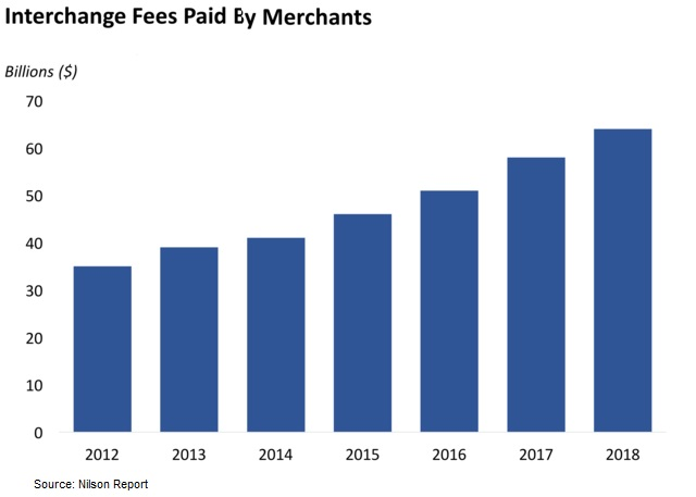 Interchange fees paid by merchants in Europe
