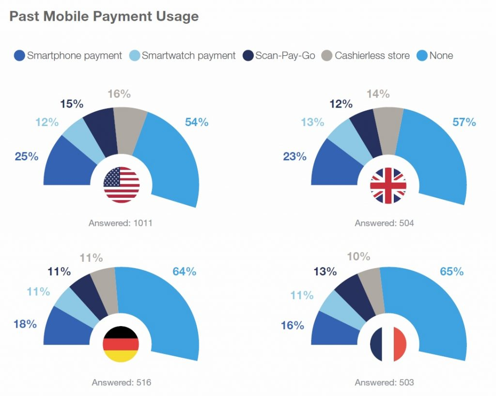 Mobile payment usage