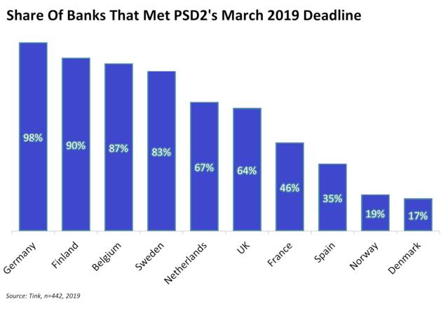 Percentage of banks that missed PSD2 deadline