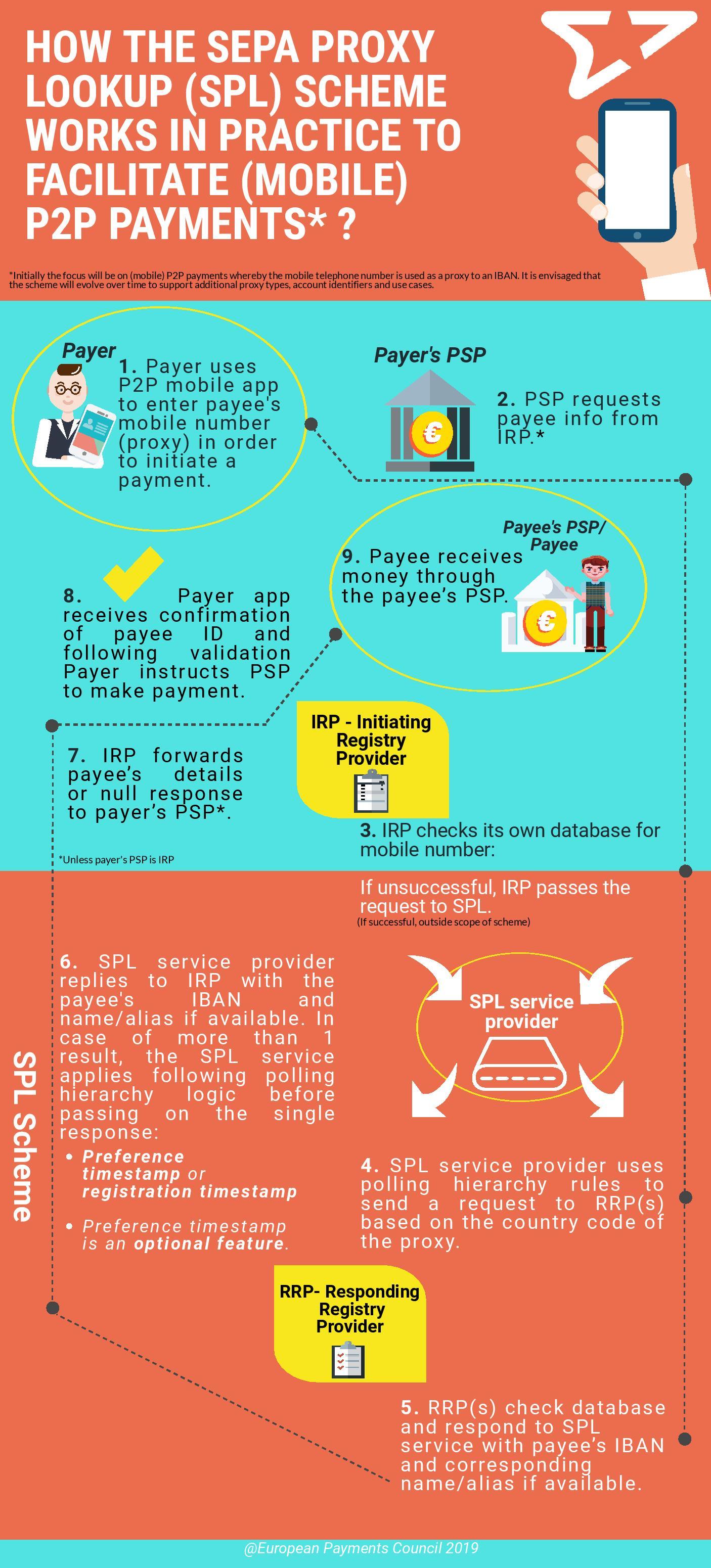 SEPA Proxy Lookup