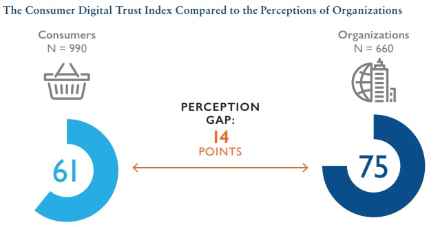 The Consumer Digital Trust Index Compared to the Perceptions of Organisations