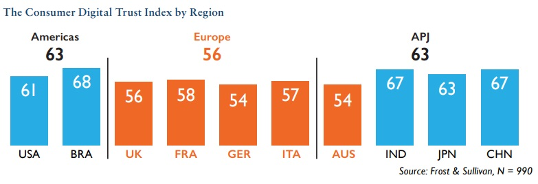 The Consumer Digital Trust Index by Region