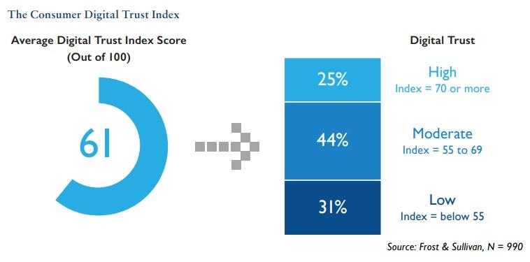 The digital trust index score