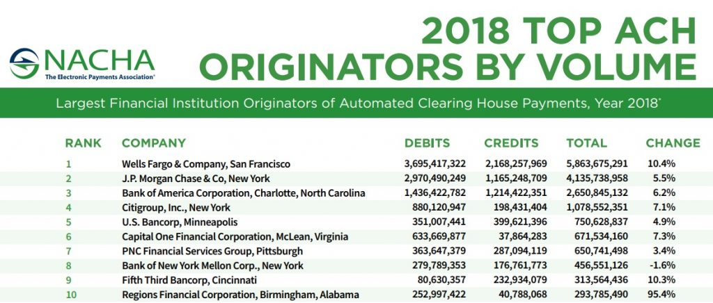 Top ACH originators 2018