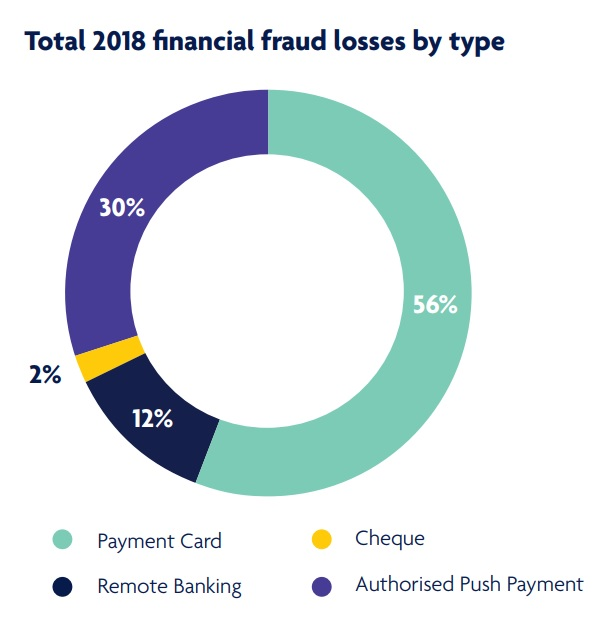 Total 2018 financial fraud losses by type