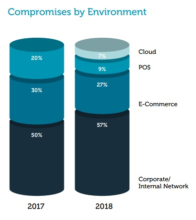 2019 Trustwave Global Security Report - compromises by Environment