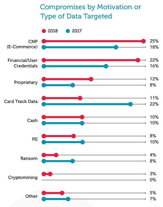 2019 Trustwave Global Security Report - compromises by type of data targeted