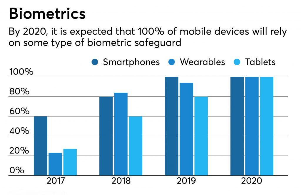 Biometrics market place