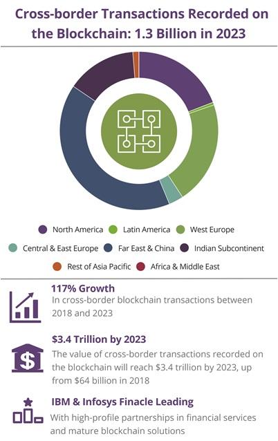 Blockchain cross-border transactions to reach $3 4 Trillion by 2023