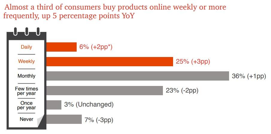 Global Consumer Insights Survey 2019 - Consumer spending