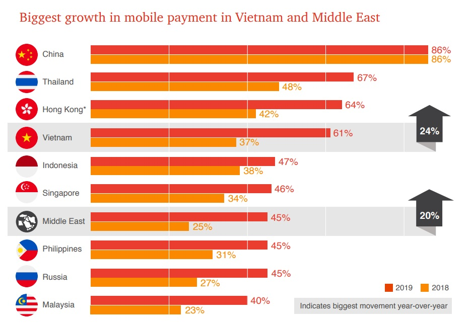 Global Consumer Insights Survey 2019 - Fastest growing mobile payments region