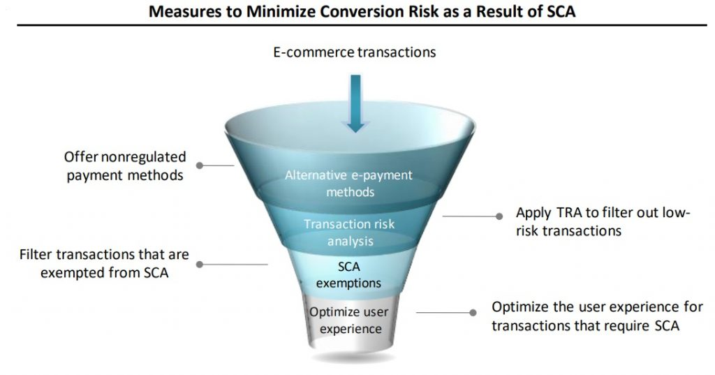 Measures to Minimize Conversion Risk as a Result of SCA