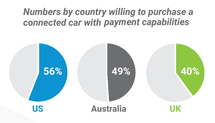 Numbers by country willing to purchase a connected car with payments capabilities