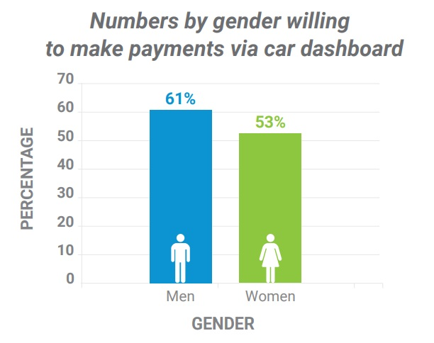 Numbers by gender willing to make payments via car dashboard