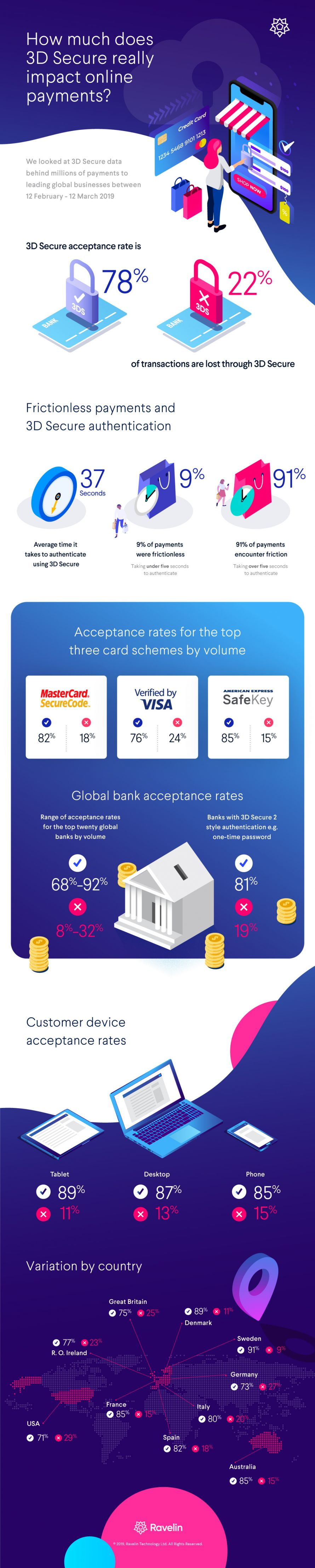 One in five payments lost through 3D Secure