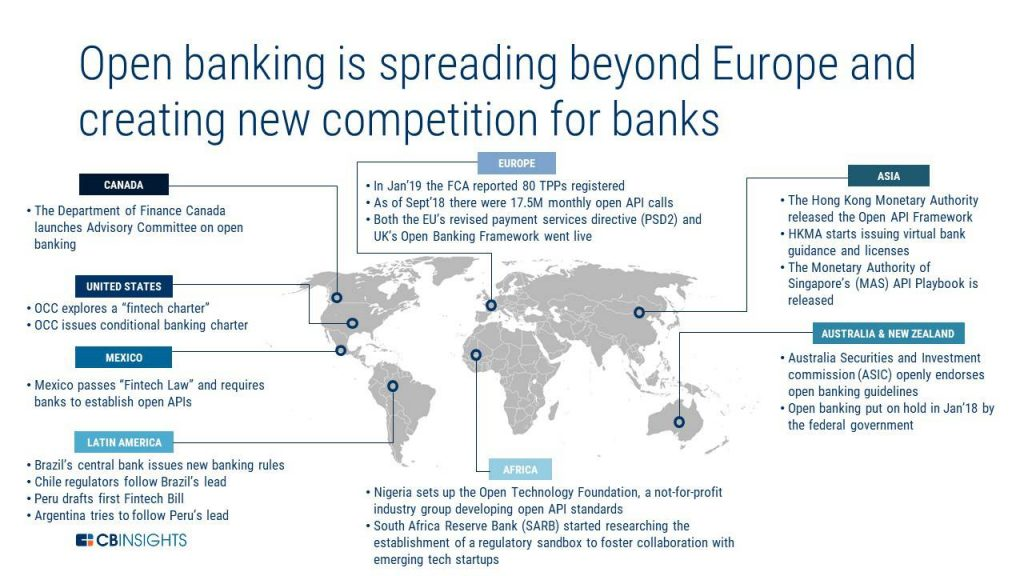 Open-banking_future of banking