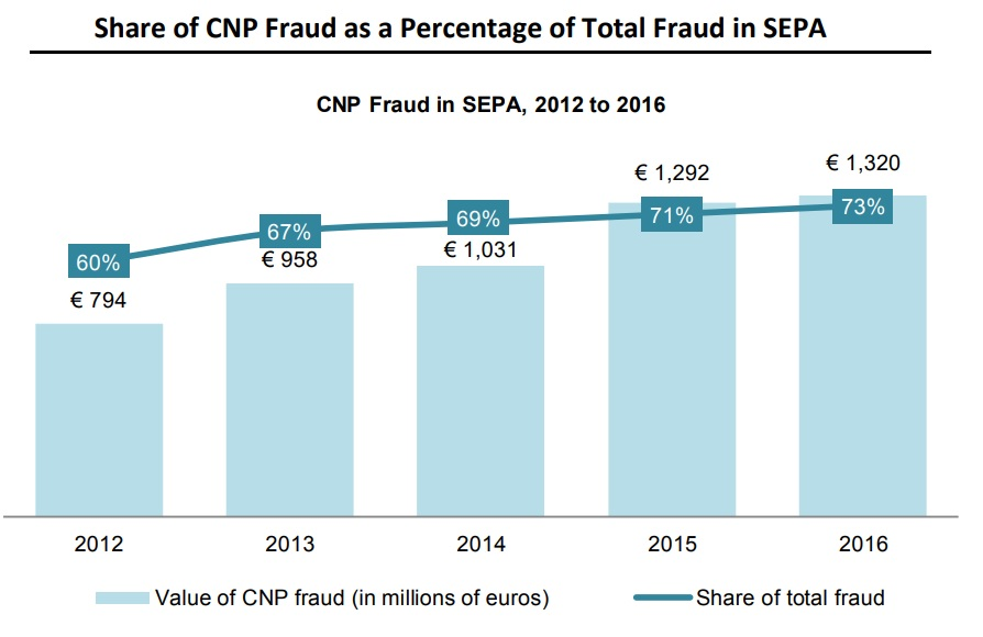 Share of CNP Fraud as a Percentage of Total Fraud in SEPA