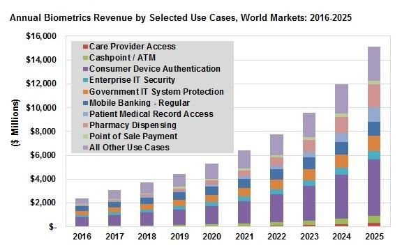 Total biometrics market by market segment