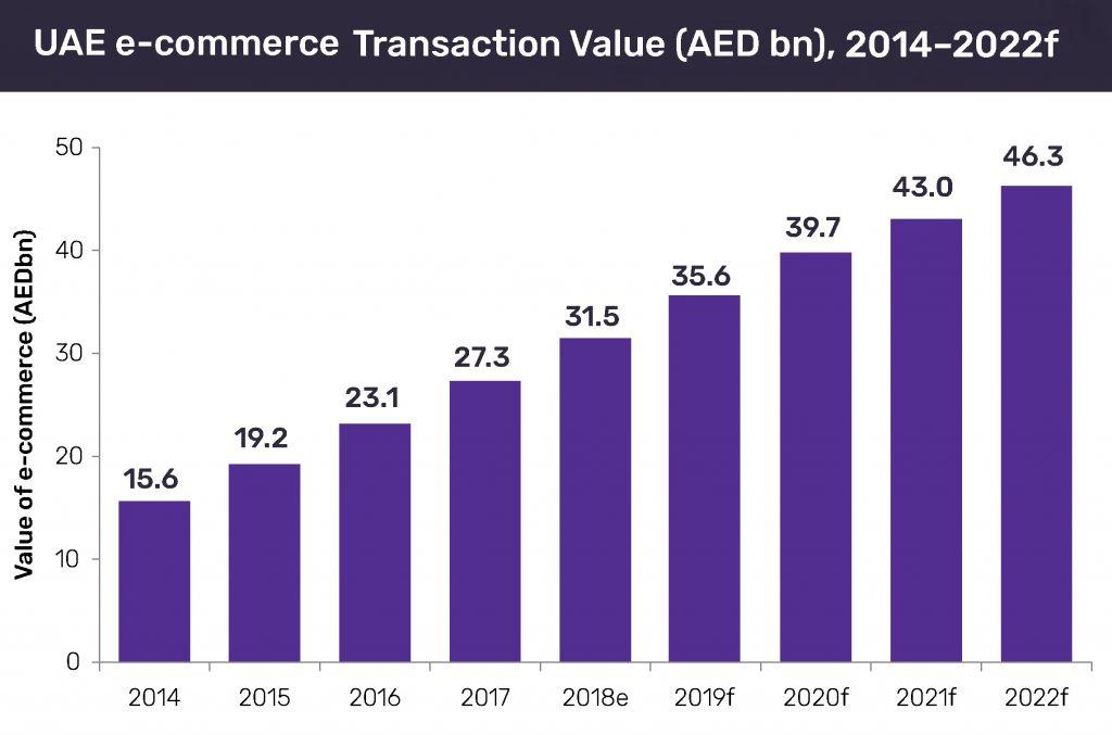 UAE E-commerce growth rate