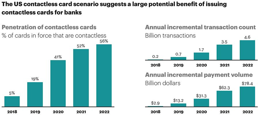 US-contactless-cards-penetration