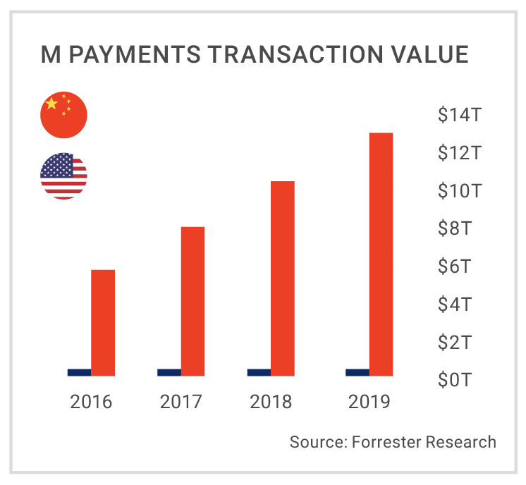M-payments transaction Value