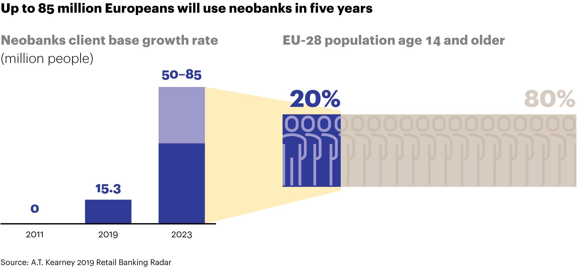 Neobank customer growth