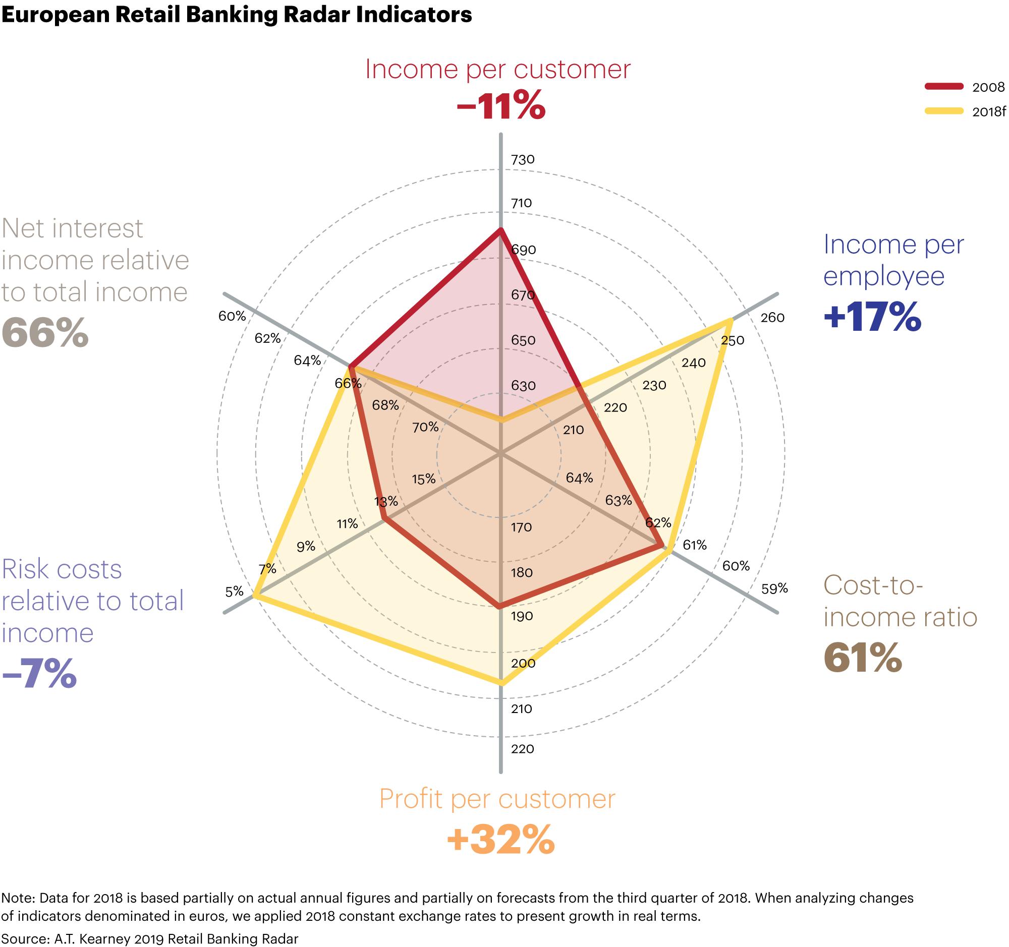 European banking income falling
