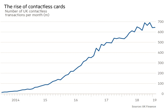 Contactles payments transactions in the UK