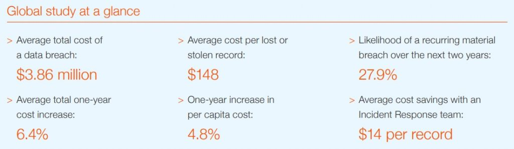 Cost of a data breach study - Global overview