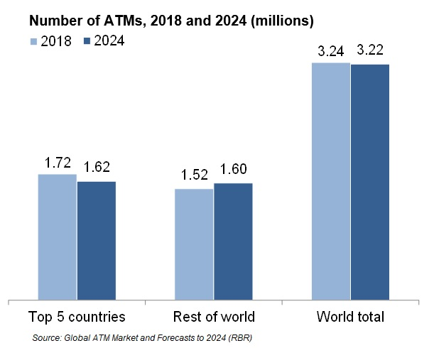 Global number of ATMs