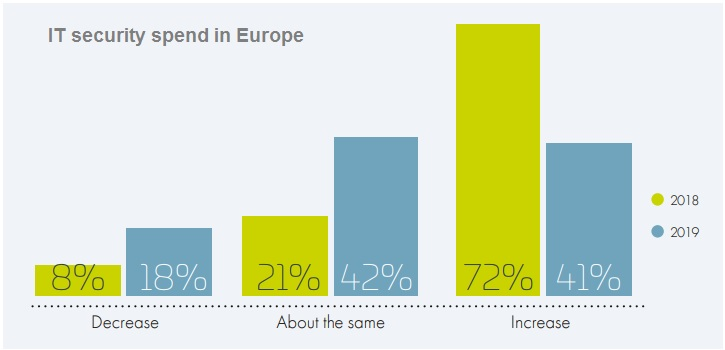 IT security spend in Europe