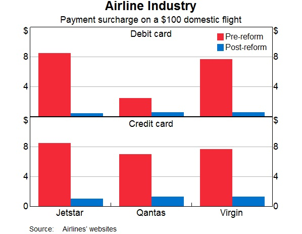 Surcharging - Airline industry