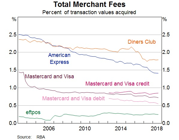 Surcharging - Total merchant fees