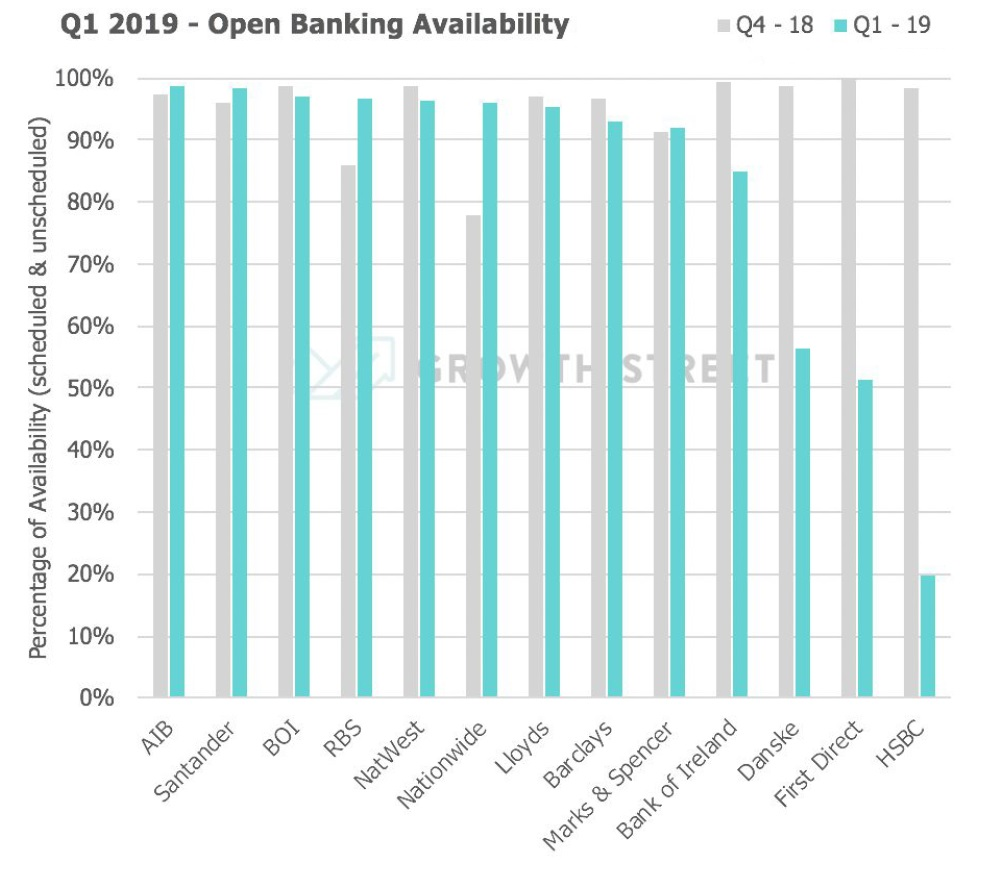 UK Open Banking initiative stalling due to bank led outages